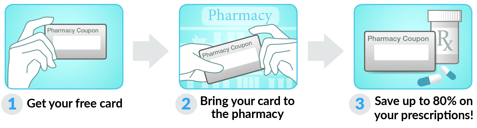 How to use Missouri Drug Card Card